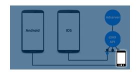 Custom AdRequest REST API for Mobile SDK