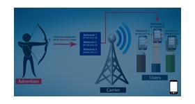Mobile carrier limitations for revive Adserver